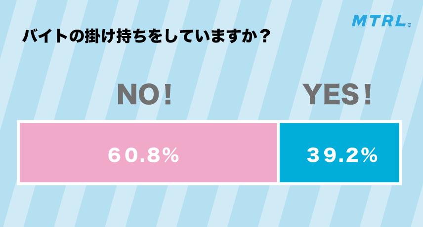 バイトを掛け持ちしているかという質問に約4割がYESと答えた。